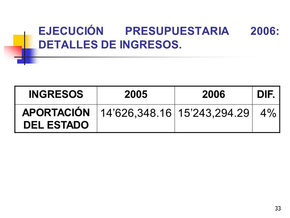 33 EJECUCIÓN PRESUPUESTARIA 2006: DETALLES DE INGRESOS. INGRESOS20052006DIF. APORTACIÓN DEL ESTADO 14626,348.1615243,294.294%