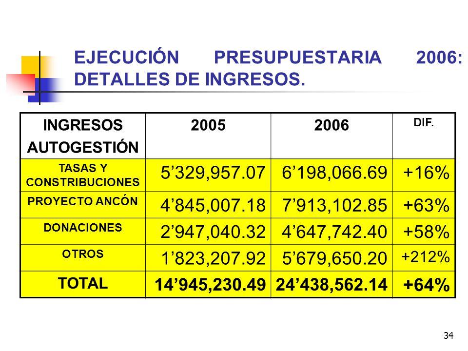 34 EJECUCIÓN PRESUPUESTARIA 2006: DETALLES DE INGRESOS. INGRESOS AUTOGESTIÓN 20052006 DIF. TASAS Y CONSTRIBUCIONES 5329,957.076198,066.69+16% PROYECTO