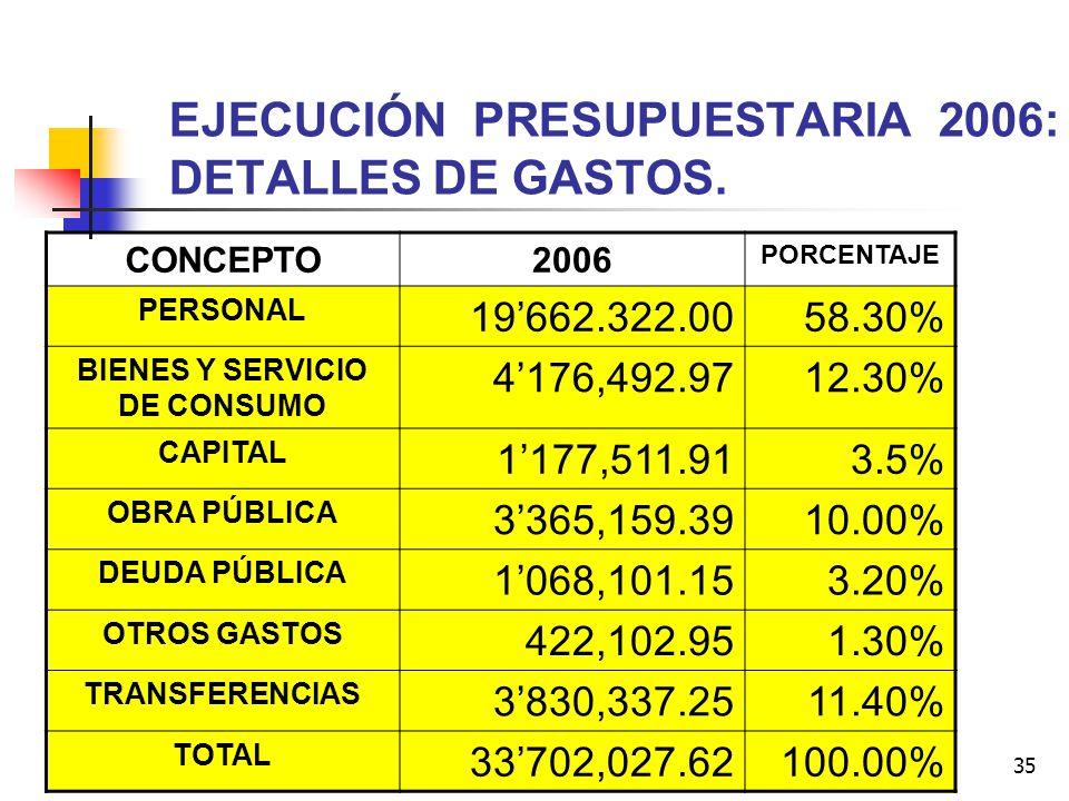 35 EJECUCIÓN PRESUPUESTARIA 2006: DETALLES DE GASTOS. CONCEPTO2006 PORCENTAJE PERSONAL 19662.322.0058.30% BIENES Y SERVICIO DE CONSUMO 4176,492.9712.3