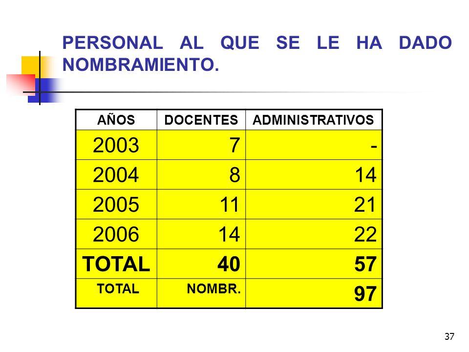 37 PERSONAL AL QUE SE LE HA DADO NOMBRAMIENTO. AÑOSDOCENTESADMINISTRATIVOS 20037- 2004814 20051121 20061422 TOTAL4057 TOTALNOMBR. 97