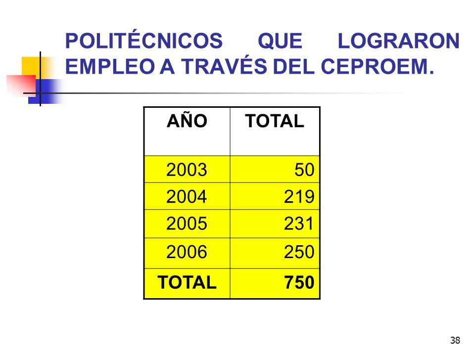 38 POLITÉCNICOS QUE LOGRARON EMPLEO A TRAVÉS DEL CEPROEM. AÑOTOTAL 200350 2004219 2005231 2006250 TOTAL750
