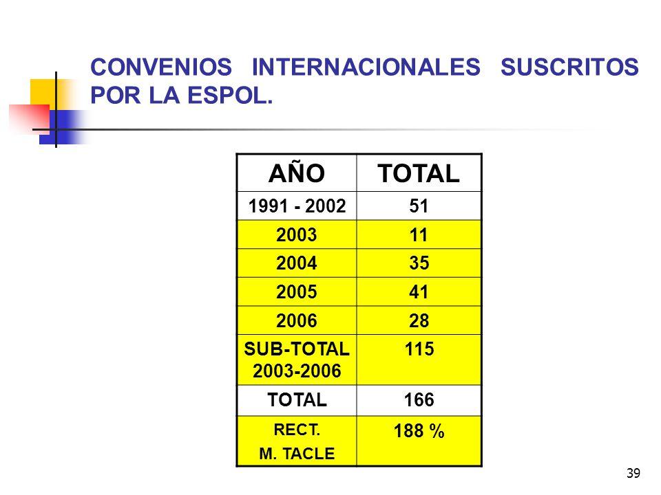 39 CONVENIOS INTERNACIONALES SUSCRITOS POR LA ESPOL. AÑOTOTAL 1991 - 200251 200311 200435 200541 200628 SUB-TOTAL 2003-2006 115 TOTAL166 RECT. M. TACL