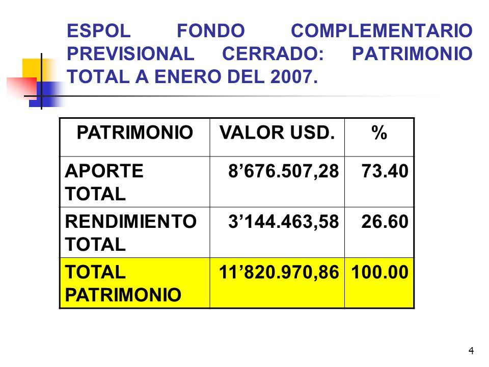 4 ESPOL FONDO COMPLEMENTARIO PREVISIONAL CERRADO: PATRIMONIO TOTAL A ENERO DEL 2007. PATRIMONIOVALOR USD.% APORTE TOTAL 8676.507,2873.40 RENDIMIENTO T