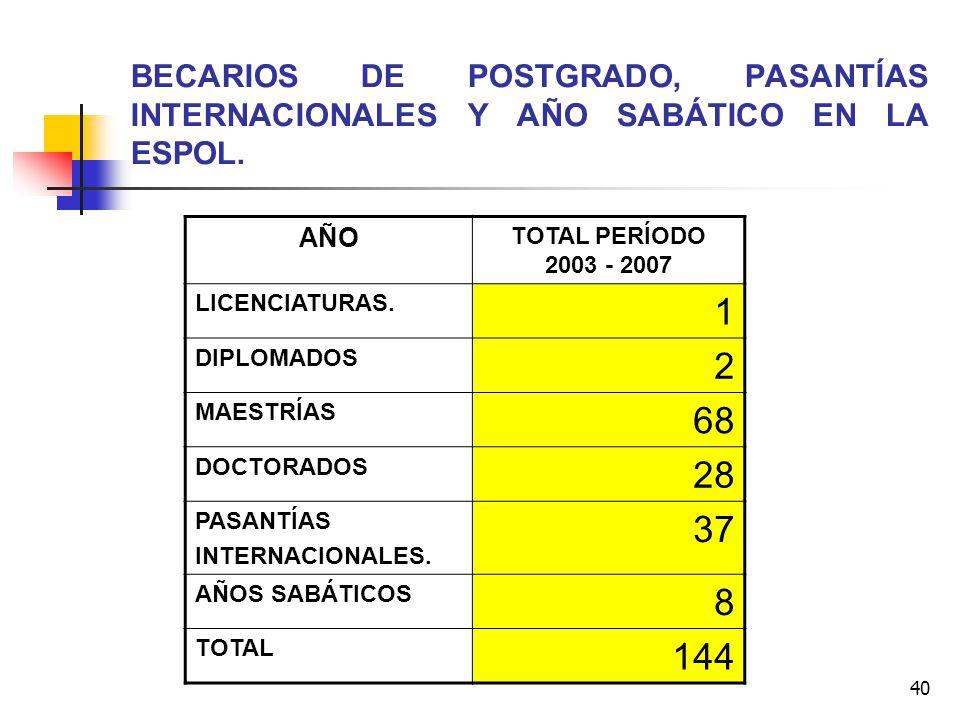 40 BECARIOS DE POSTGRADO, PASANTÍAS INTERNACIONALES Y AÑO SABÁTICO EN LA ESPOL. AÑO TOTAL PERÍODO 2003 - 2007 LICENCIATURAS. 1 DIPLOMADOS 2 MAESTRÍAS