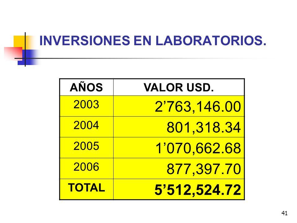 41 INVERSIONES EN LABORATORIOS. AÑOSVALOR USD. 2003 2763,146.00 2004 801,318.34 2005 1070,662.68 2006 877,397.70 TOTAL 5512,524.72