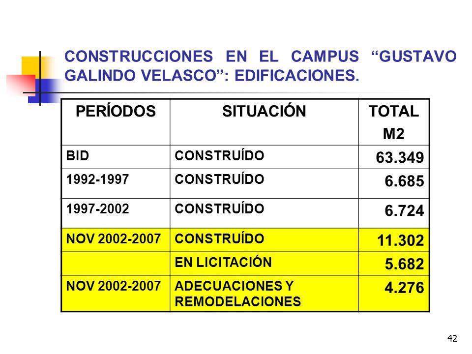 42 CONSTRUCCIONES EN EL CAMPUS GUSTAVO GALINDO VELASCO: EDIFICACIONES. PERÍODOSSITUACIÓNTOTAL M2 BIDCONSTRUÍDO 63.349 1992-1997CONSTRUÍDO 6.685 1997-2