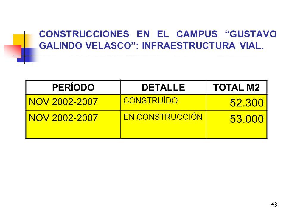 43 CONSTRUCCIONES EN EL CAMPUS GUSTAVO GALINDO VELASCO: INFRAESTRUCTURA VIAL. PERÍODODETALLETOTAL M2 NOV 2002-2007 CONSTRUÍDO 52.300 NOV 2002-2007 EN