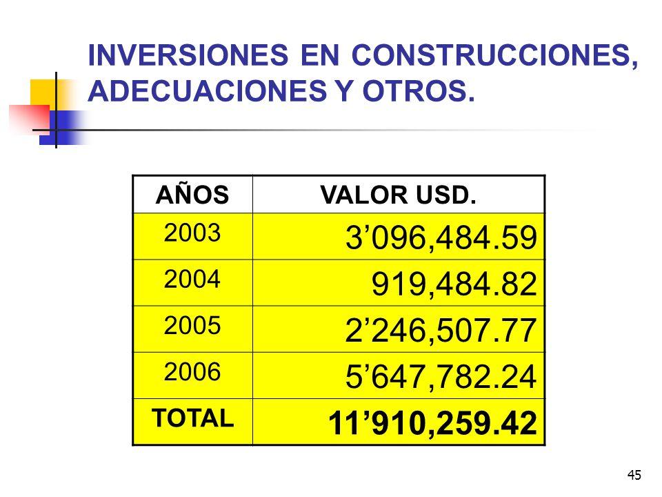 45 INVERSIONES EN CONSTRUCCIONES, ADECUACIONES Y OTROS. AÑOSVALOR USD. 2003 3096,484.59 2004 919,484.82 2005 2246,507.77 2006 5647,782.24 TOTAL 11910,