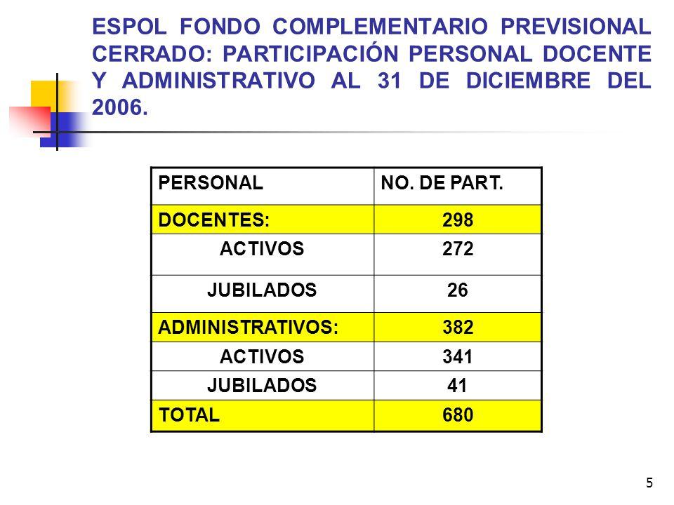 5 ESPOL FONDO COMPLEMENTARIO PREVISIONAL CERRADO: PARTICIPACIÓN PERSONAL DOCENTE Y ADMINISTRATIVO AL 31 DE DICIEMBRE DEL 2006. PERSONALNO. DE PART. DO