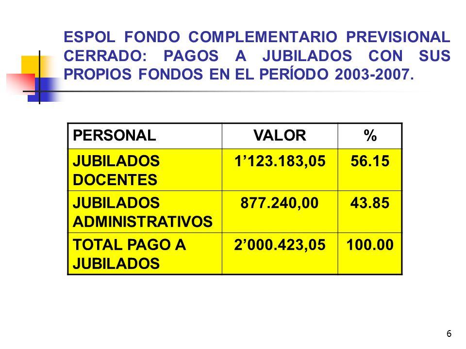 6 ESPOL FONDO COMPLEMENTARIO PREVISIONAL CERRADO: PAGOS A JUBILADOS CON SUS PROPIOS FONDOS EN EL PERÍODO 2003-2007. PERSONALVALOR% JUBILADOS DOCENTES