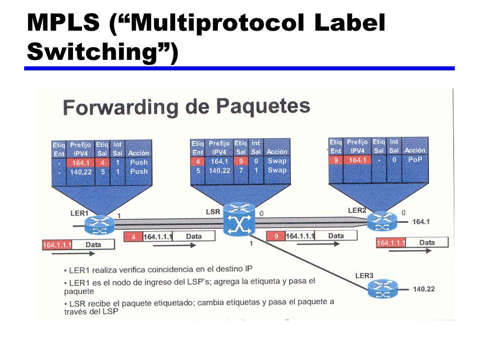 Encapsulados MPLS – Tecnología de Base Modo Frame: b b Encabezado de EtiquetaEncabezado PPPEncabezado Nivel 3 PPP Encabezado de EtiquetaEncabezado MACEncabezado Nivel 3 LAN ATM HECDATOSCLPPTIVCIGFC VPI Encabezado de Etiqueta b b Encabezado FrameEncabezado Nivel 3 Frame Modo Célula: