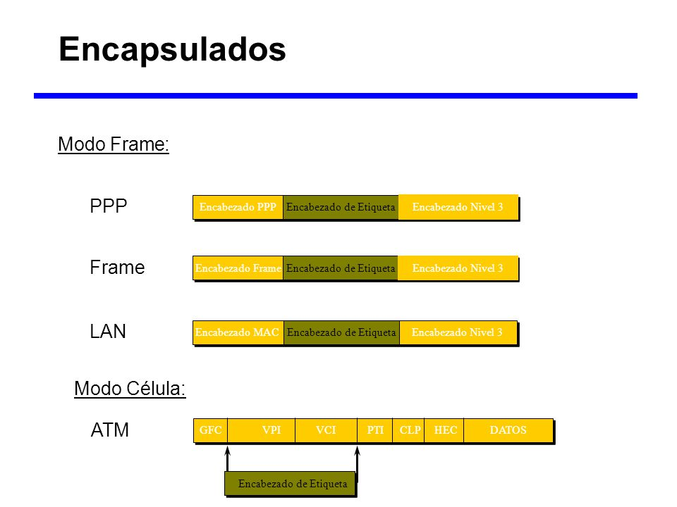 Encapsulados MPLS – Tecnología de Base Modo Frame: b b Encabezado de EtiquetaEncabezado PPPEncabezado Nivel 3 PPP Encabezado de EtiquetaEncabezado MAC
