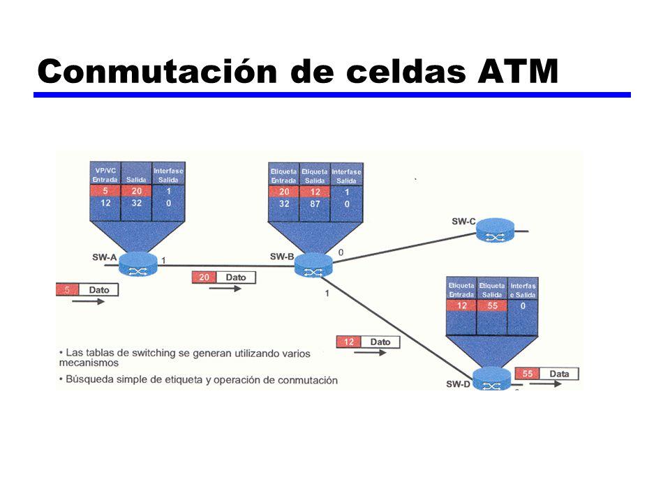Conmutación de celdas ATM