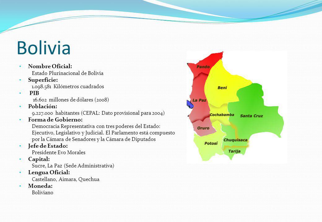 Bolivia Nombre Oficial: Estado Plurinacional de Bolivia Superficie: 1.098.581 Kilómetros cuadrados PIB 16.602 millones de dólares (2008) Población: 9.