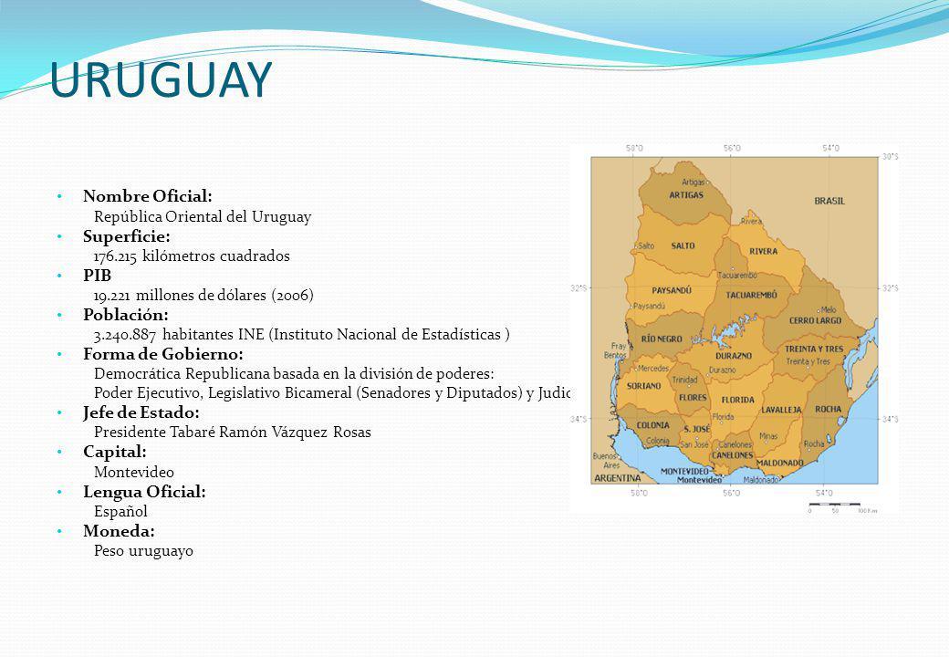 URUGUAY Nombre Oficial: República Oriental del Uruguay Superficie: 176.215 kilómetros cuadrados PIB 19.221 millones de dólares (2006) Población: 3.240