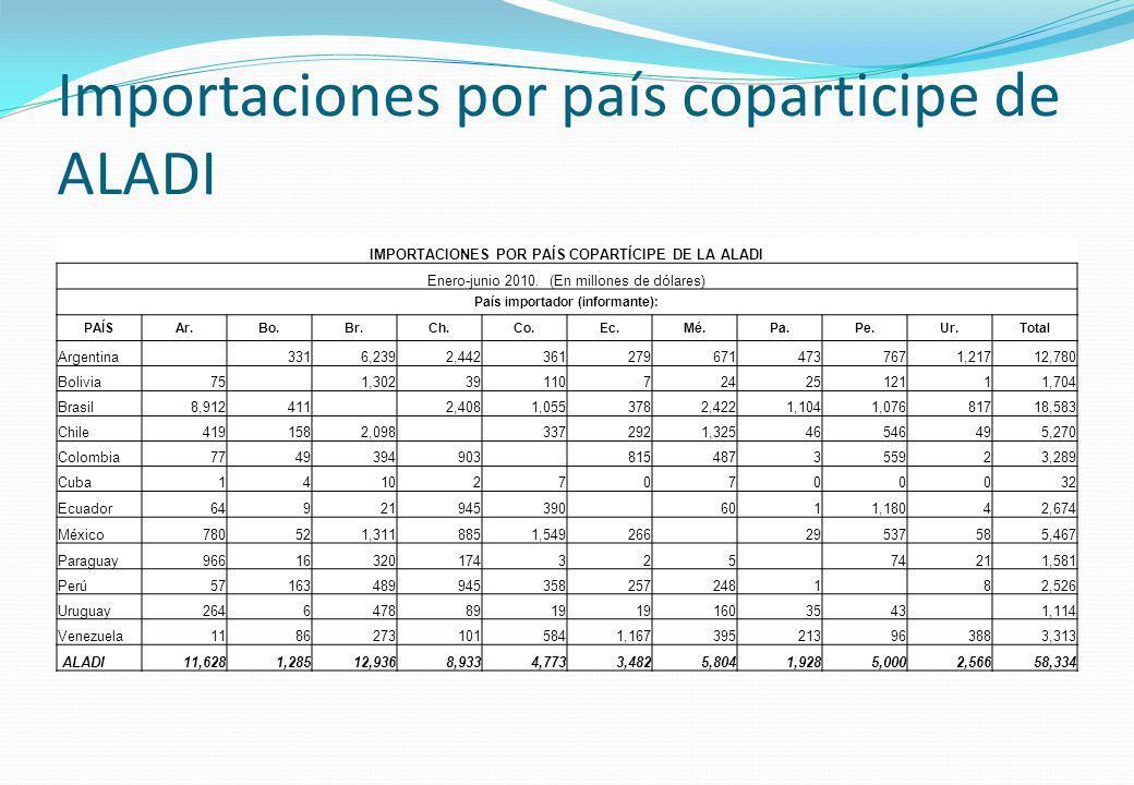 Importaciones por país coparticipe de ALADI IMPORTACIONES POR PAÍS COPARTÍCIPE DE LA ALADI Enero-junio 2010. (En millones de dólares) País importador