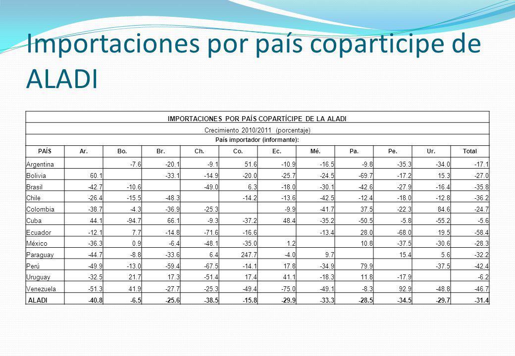 Importaciones por país coparticipe de ALADI IMPORTACIONES POR PAÍS COPARTÍCIPE DE LA ALADI Crecimiento 2010/2011 (porcentaje) País importador (informa