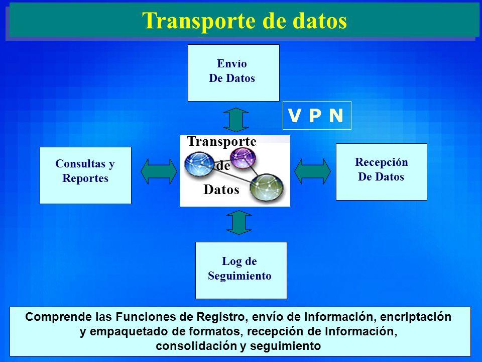 4 Transporte de datos Envío De Datos Recepción De Datos Consultas y Reportes Log de Seguimiento Comprende las Funciones de Registro, envío de Información, encriptación y empaquetado de formatos, recepción de Información, consolidación y seguimiento Transporte de Datos V P N