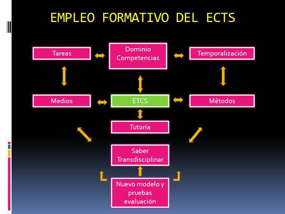 EMPLEO FORMATIVO DEL ECTS Tareas Dominio Competencias ETCS Tutoría Saber Transdisciplinar Nuevo modelo y pruebas evaluación Medios Temporalización Mét