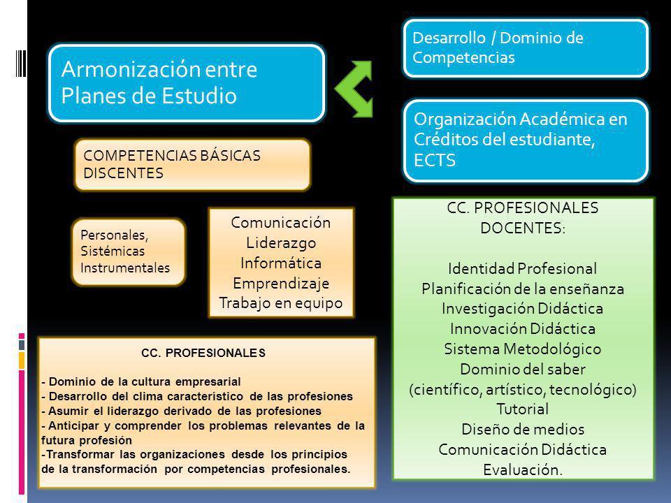 Armonización entre Planes de Estudio Desarrollo / Dominio de Competencias Organización Académica en Créditos del estudiante, ECTS COMPETENCIAS BÁSICAS