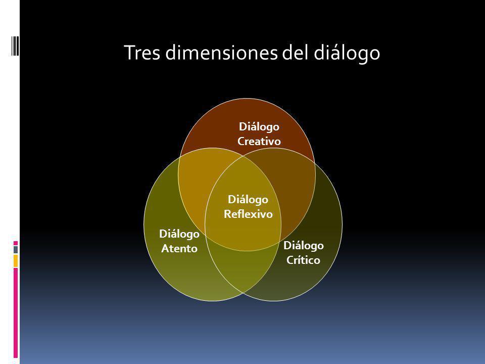 Diálogo Creativo Diálogo Atento Diálogo Crítico Diálogo Reflexivo Tres dimensiones del diálogo