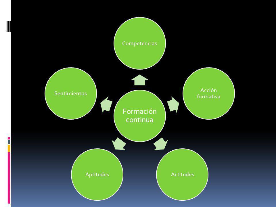 Formación continua Competencias Acción formativa ActitudesAptitudesSentimientos