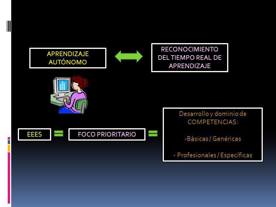 APRENDIZAJE AUTÓNOMO RECONOCIMIENTO DEL TIEMPO REAL DE APRENDIZAJE EEESFOCO PRIORITARIO Desarrollo y dominio de COMPETENCIAS: -Básicas / Genéricas - P