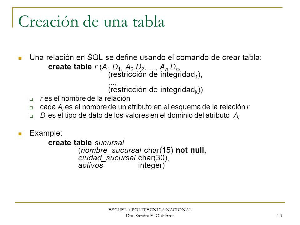 ESCUELA POLITÉCNICA NACIONAL Dra. Sandra E. Gutiérrez 23 Creación de una tabla Una relación en SQL se define usando el comando de crear tabla: create