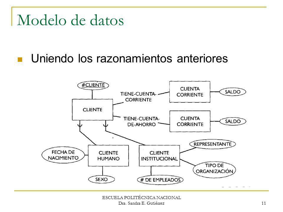 ESCUELA POLITÉCNICA NACIONAL Dra. Sandra E. Gutiérrez 11 Modelo de datos Uniendo los razonamientos anteriores
