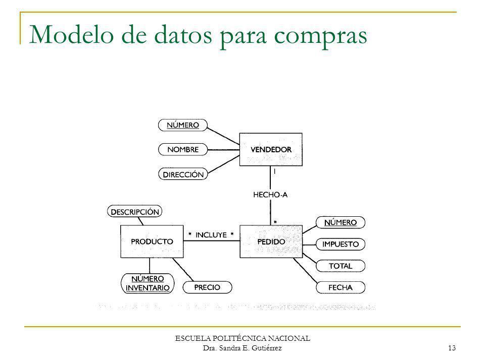 ESCUELA POLITÉCNICA NACIONAL Dra. Sandra E. Gutiérrez 13 Modelo de datos para compras