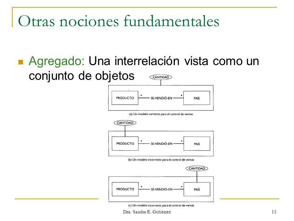 ESCUELA POLITÉCNICA NACIONAL Dra. Sandra E. Gutiérrez 15 Otras nociones fundamentales Agregado: Una interrelación vista como un conjunto de objetos