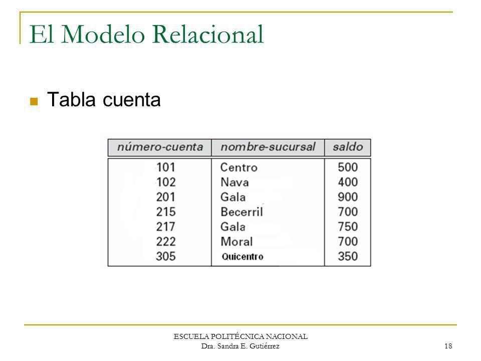 ESCUELA POLITÉCNICA NACIONAL Dra. Sandra E. Gutiérrez 18 El Modelo Relacional Tabla cuenta