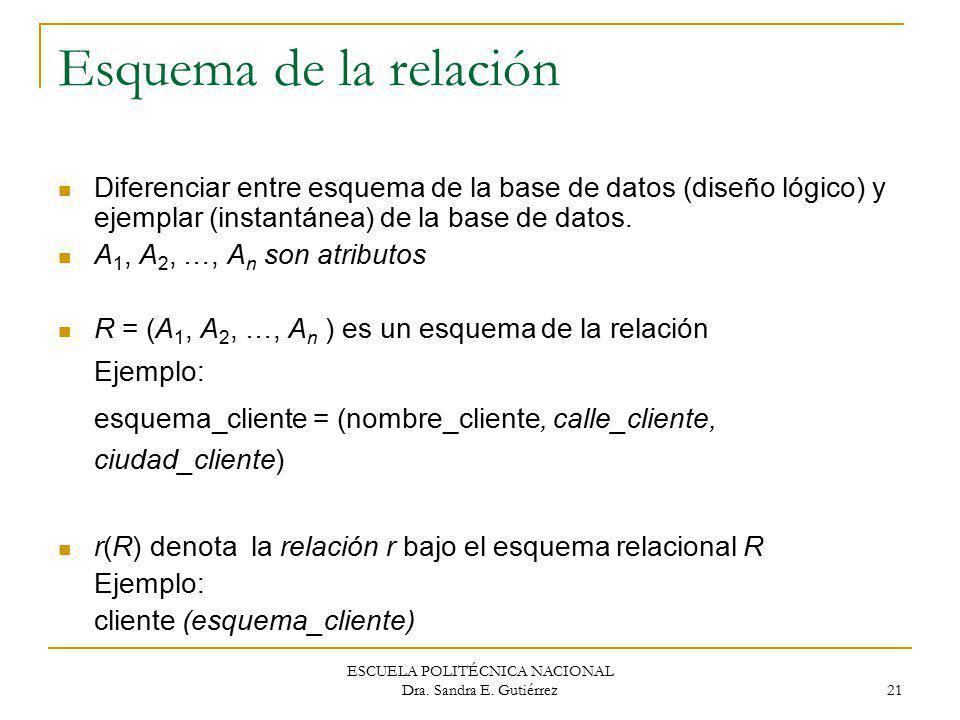 ESCUELA POLITÉCNICA NACIONAL Dra. Sandra E. Gutiérrez 21 Esquema de la relación Diferenciar entre esquema de la base de datos (diseño lógico) y ejempl