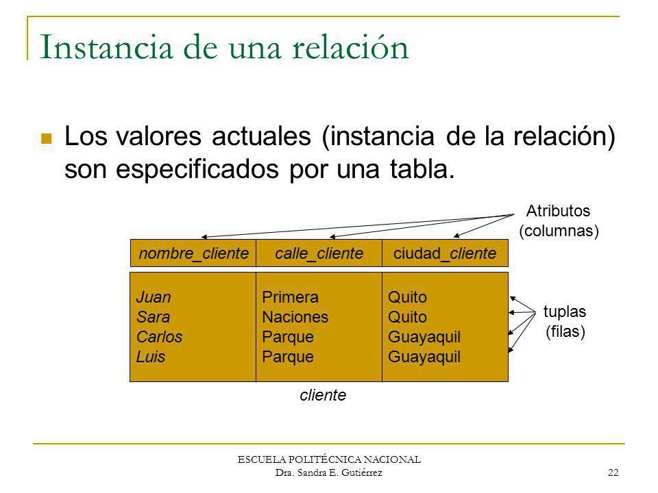 ESCUELA POLITÉCNICA NACIONAL Dra. Sandra E. Gutiérrez 22 Instancia de una relación Los valores actuales (instancia de la relación) son especificados p