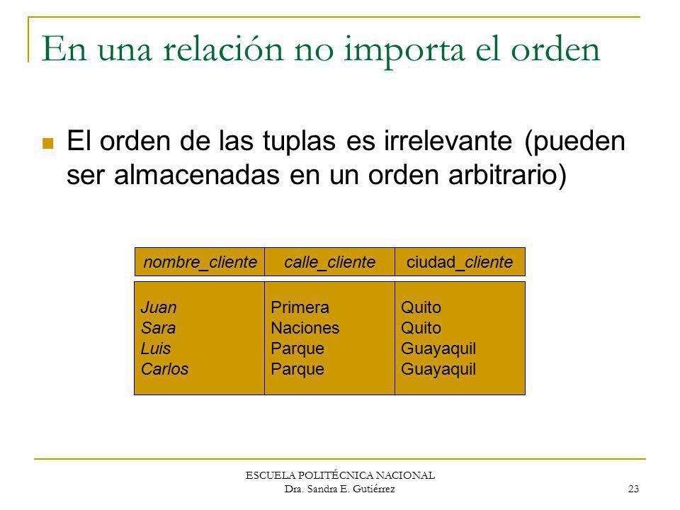 ESCUELA POLITÉCNICA NACIONAL Dra. Sandra E. Gutiérrez 23 En una relación no importa el orden El orden de las tuplas es irrelevante (pueden ser almacen