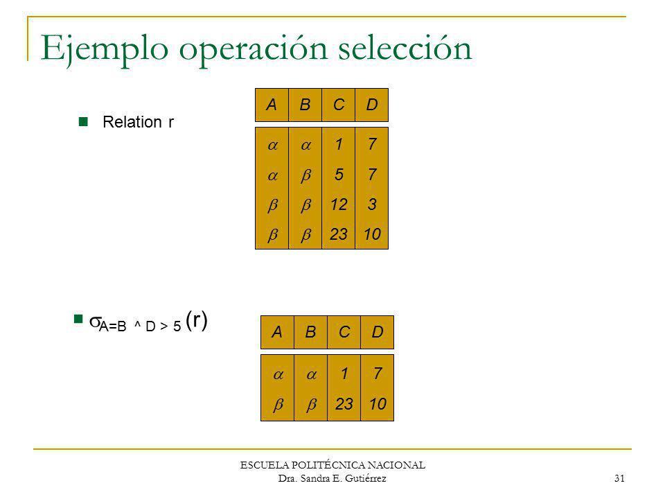 ESCUELA POLITÉCNICA NACIONAL Dra. Sandra E. Gutiérrez 31 Ejemplo operación selección ABCD 1 5 12 23 7 3 10 ABCD 1 23 7 10 Relation r A=B ^ D > 5 (r)