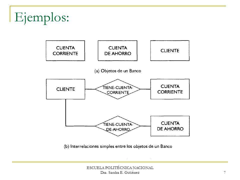 ESCUELA POLITÉCNICA NACIONAL Dra. Sandra E. Gutiérrez 7 Ejemplos: