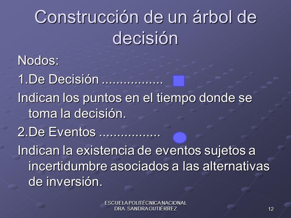 Construcción de un árbol de decisión Nodos: 1.De Decisión................. Indican los puntos en el tiempo donde se toma la decisión. 2.De Eventos....