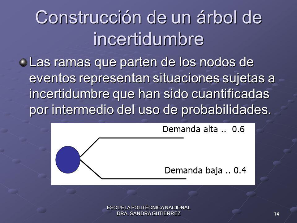 Construcción de un árbol de incertidumbre Las ramas que parten de los nodos de eventos representan situaciones sujetas a incertidumbre que han sido cu