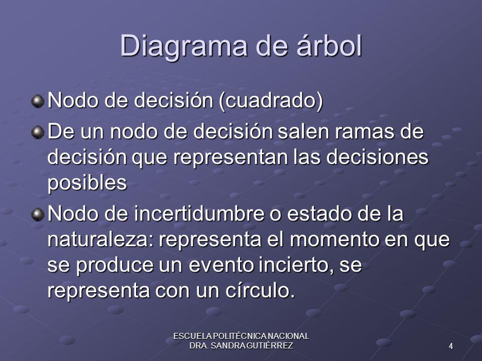 Diagrama de árbol Nodo de decisión (cuadrado) De un nodo de decisión salen ramas de decisión que representan las decisiones posibles Nodo de incertidu