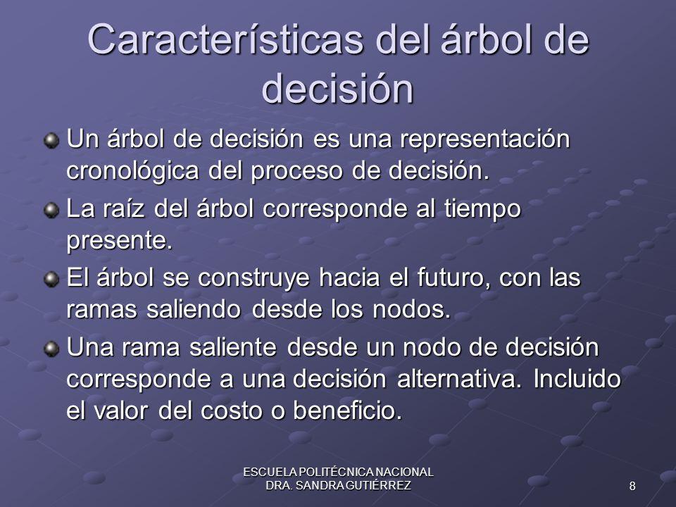 Características del árbol de decisión Un árbol de decisión es una representación cronológica del proceso de decisión. La raíz del árbol corresponde al