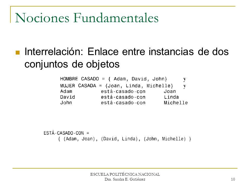 ESCUELA POLITÉCNICA NACIONAL Dra. Sandra E. Gutiérrez 10 Nociones Fundamentales Interrelación: Enlace entre instancias de dos conjuntos de objetos