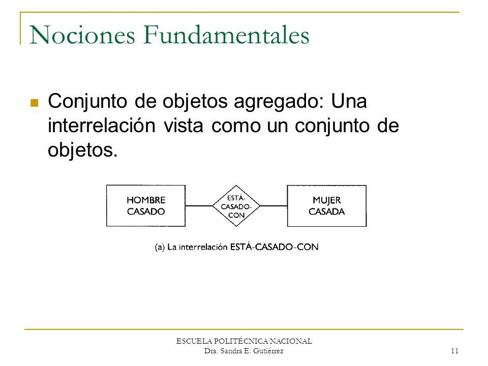 ESCUELA POLITÉCNICA NACIONAL Dra. Sandra E. Gutiérrez 11 Nociones Fundamentales Conjunto de objetos agregado: Una interrelación vista como un conjunto