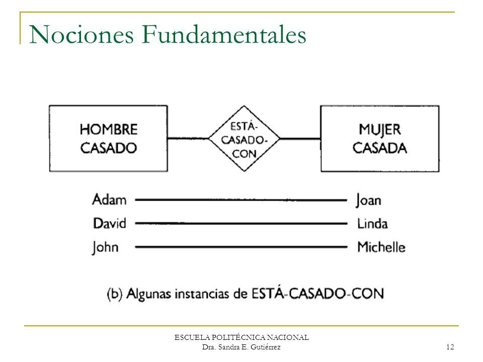 ESCUELA POLITÉCNICA NACIONAL Dra. Sandra E. Gutiérrez 12 Nociones Fundamentales