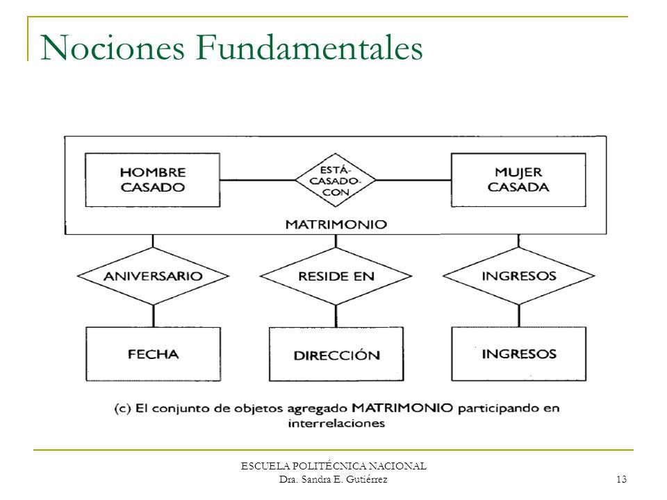 ESCUELA POLITÉCNICA NACIONAL Dra. Sandra E. Gutiérrez 13 Nociones Fundamentales
