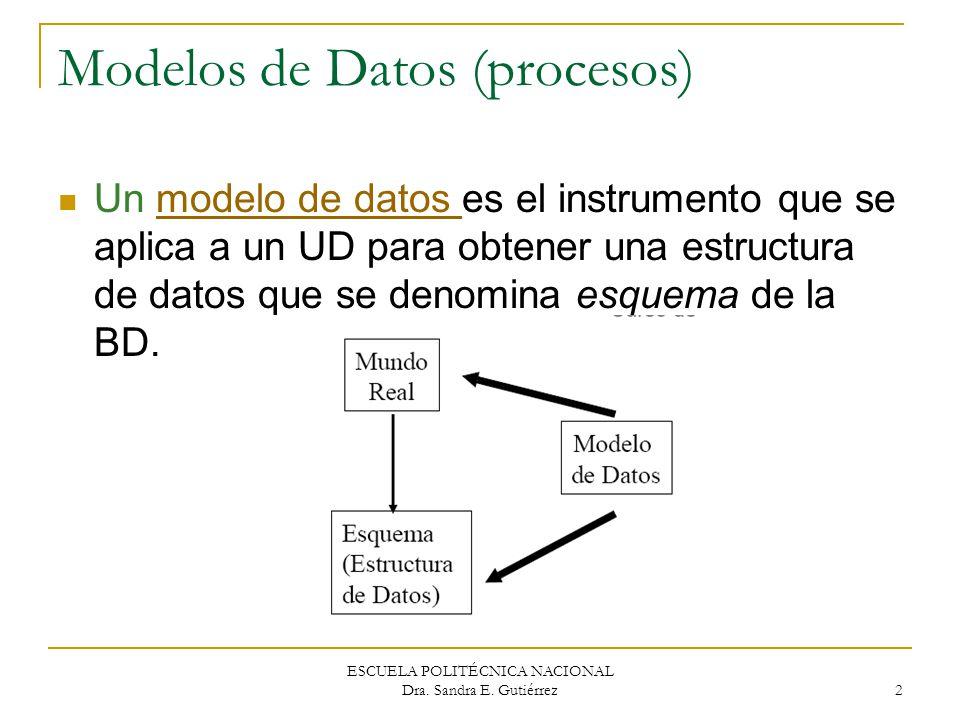 ESCUELA POLITÉCNICA NACIONAL Dra. Sandra E. Gutiérrez 2 Modelos de Datos (procesos) Un modelo de datos es el instrumento que se aplica a un UD para ob