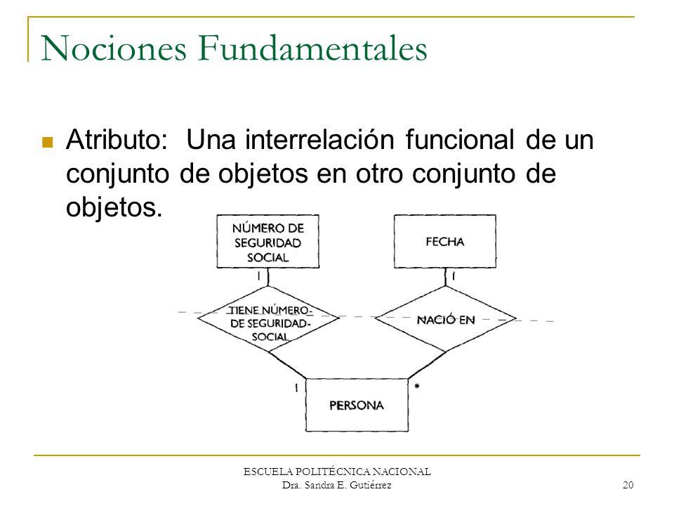 ESCUELA POLITÉCNICA NACIONAL Dra. Sandra E. Gutiérrez 20 Nociones Fundamentales Atributo: Una interrelación funcional de un conjunto de objetos en otr