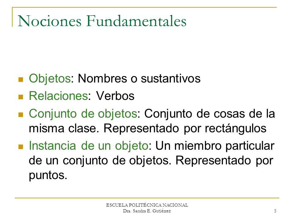 ESCUELA POLITÉCNICA NACIONAL Dra. Sandra E. Gutiérrez 5 Nociones Fundamentales Objetos: Nombres o sustantivos Relaciones: Verbos Conjunto de objetos: