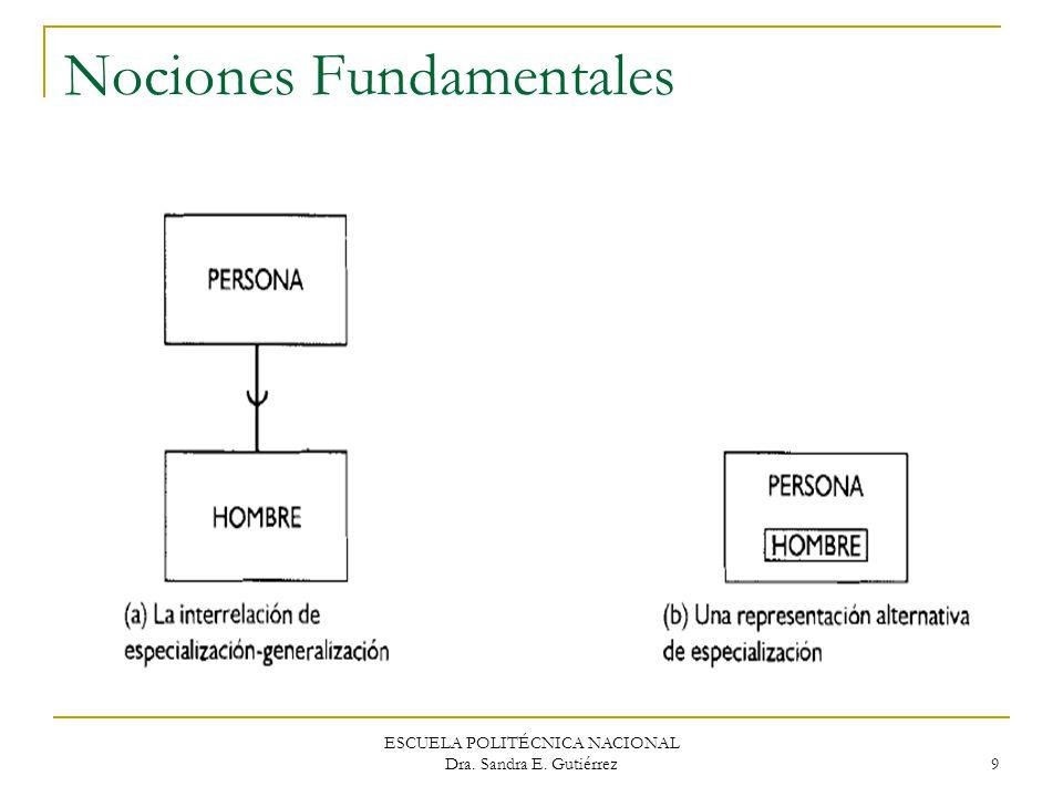 ESCUELA POLITÉCNICA NACIONAL Dra. Sandra E. Gutiérrez 9 Nociones Fundamentales