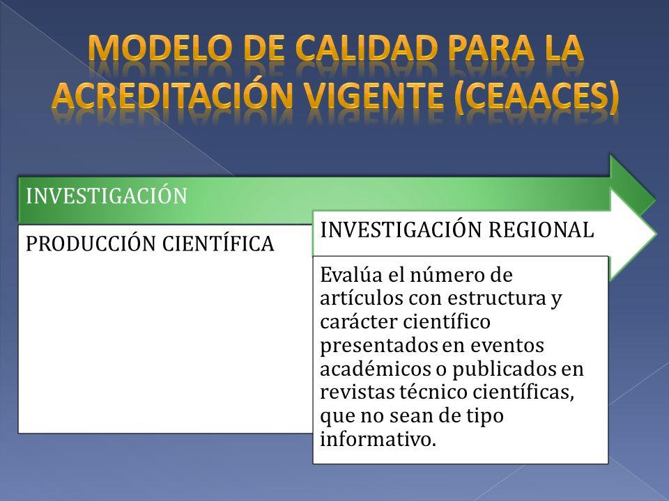 INVESTIGACIÓN PRODUCCIÓN CIENTÍFICA INVESTIGACIÓN REGIONAL Evalúa el número de artículos con estructura y carácter científico presentados en eventos a